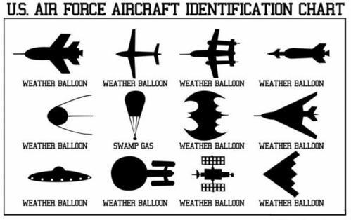 USAF Aircraft Identification Chart
