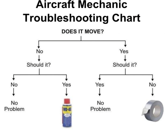 Aviation Flowcharts And Checklists