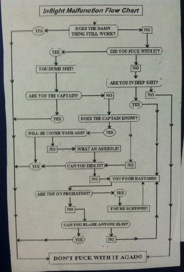 Inflight Malfunction Flow Chart