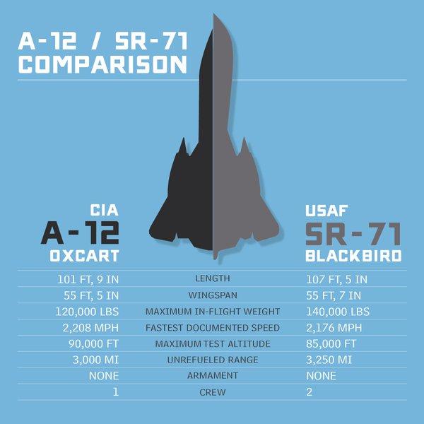 A-12 - SR-71 Comparison